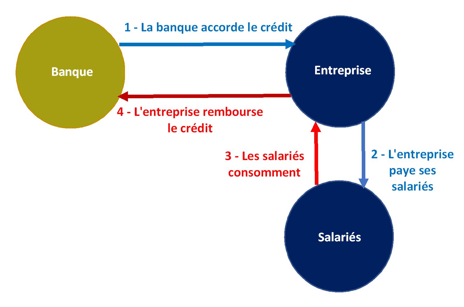 Le Role Du Systeme Bancaire