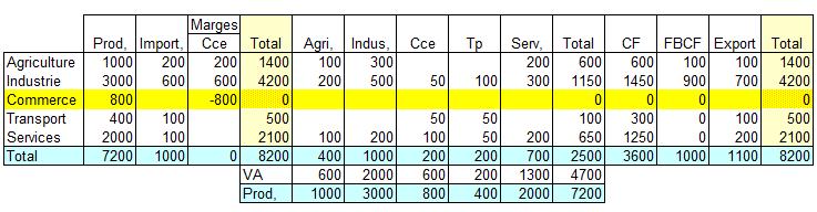 tableau systeme logique base 8